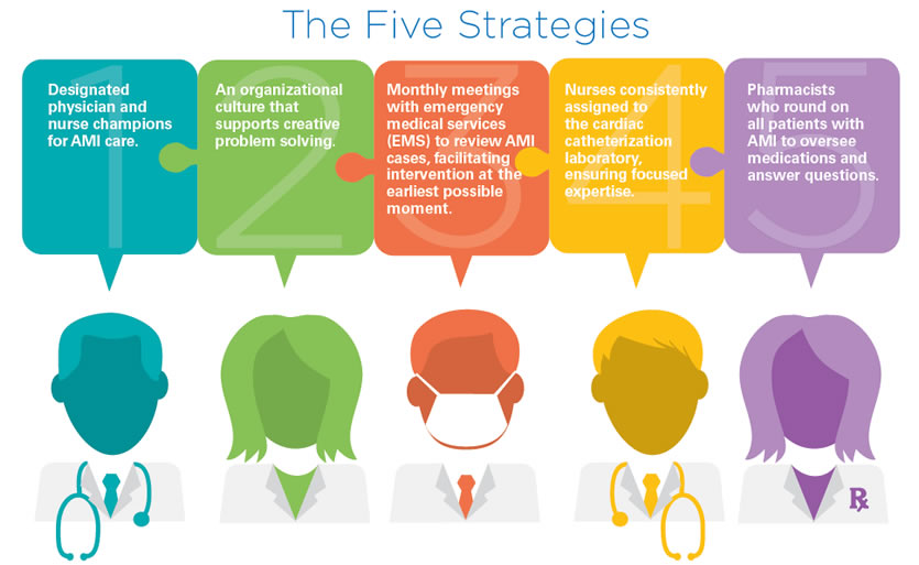 Graphic art of the five strategies